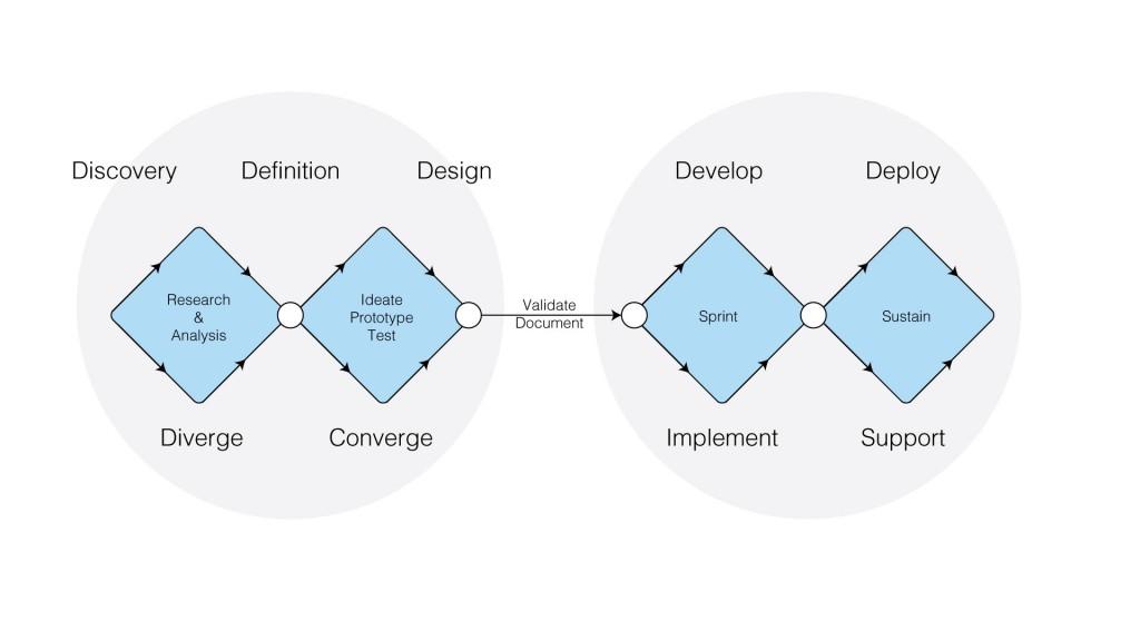 high level development process