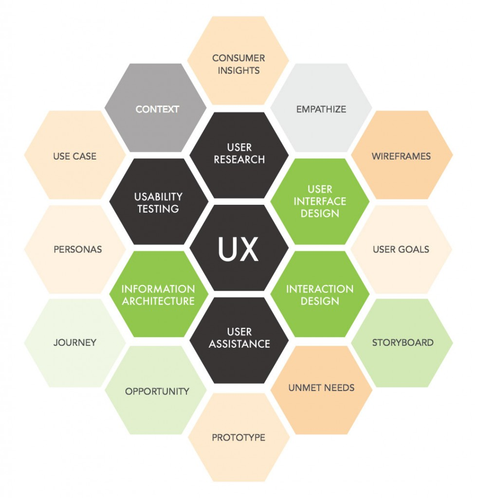 The Dimensions of UX